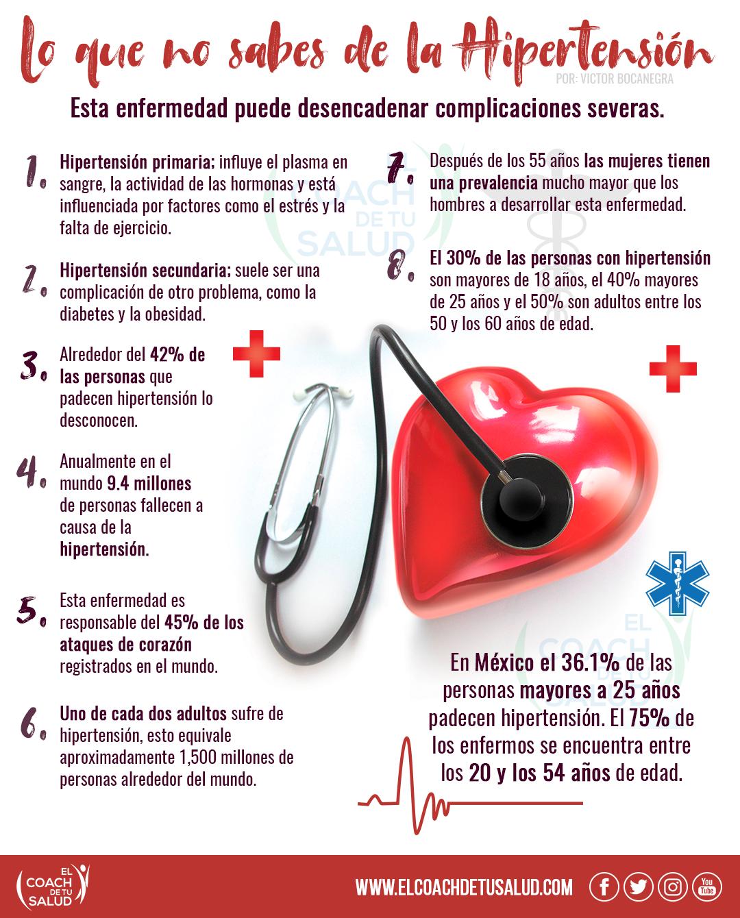 Las cosas sobre Hipertensión cardiaca lo más probable es que no hubiera pensado Y realmente debería